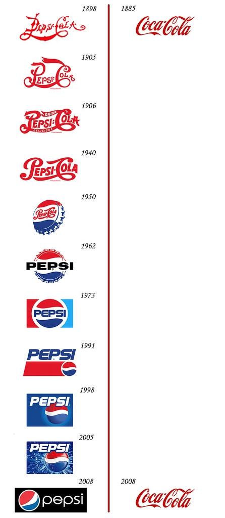 evolution_logo_coca_cola_pepsi